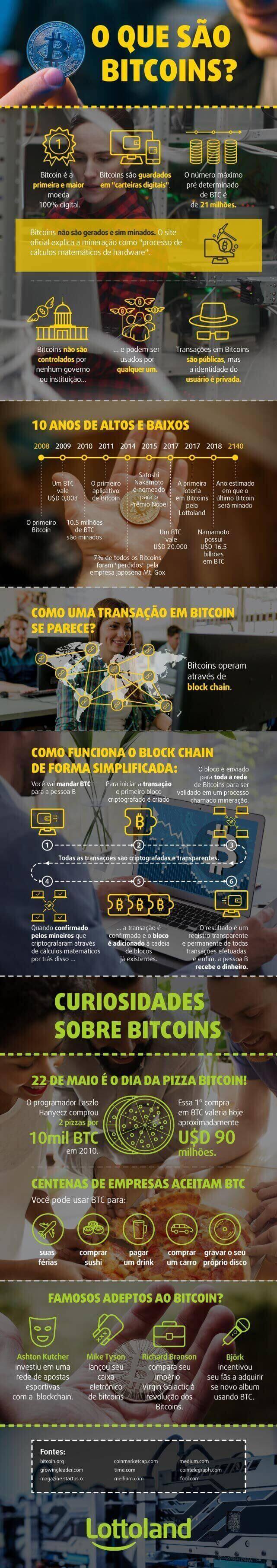 Mercado bitcoin loteria jogo 488506