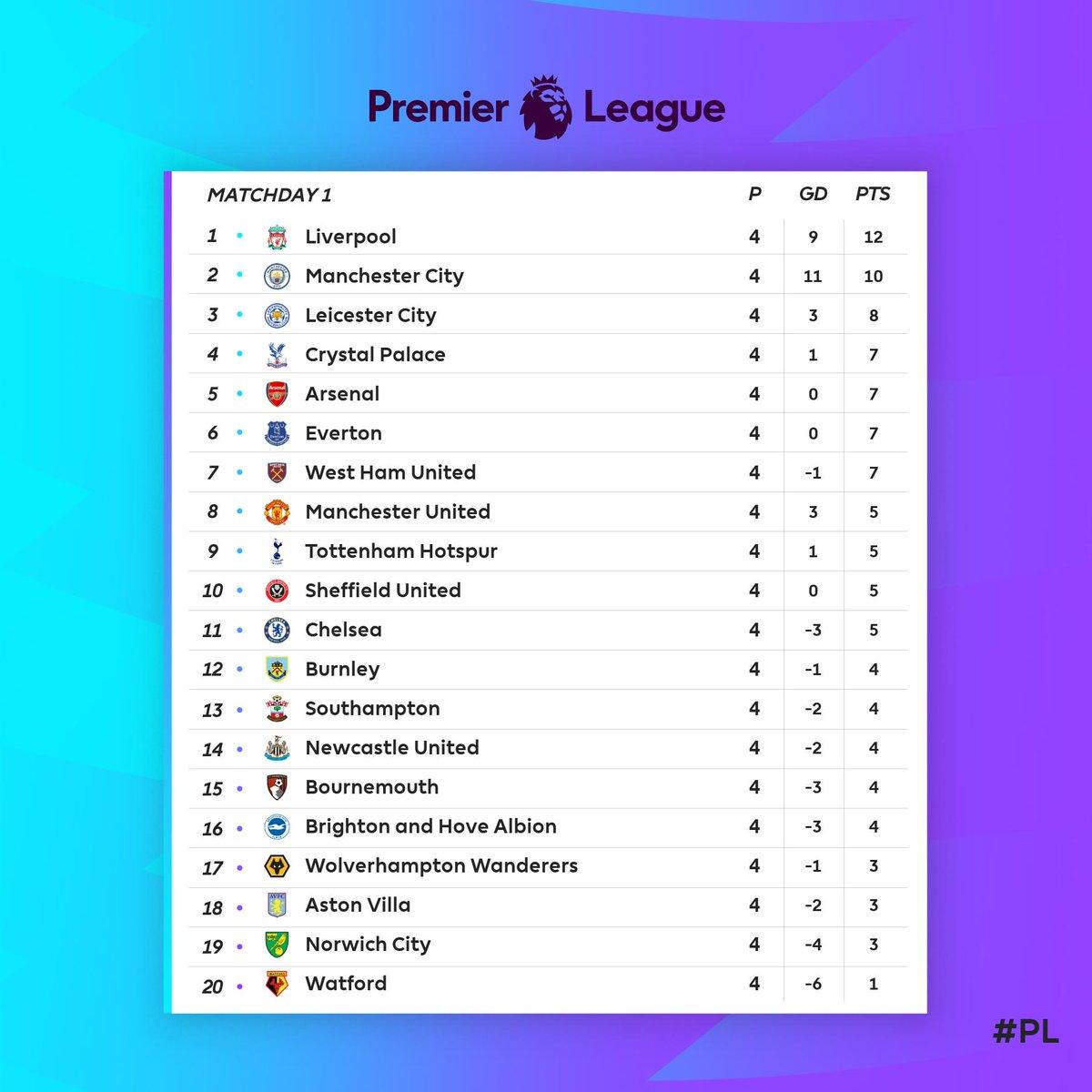 Premier league promoção 698962